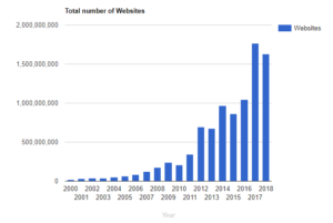 otal-number-of-websites-digital-statistics-